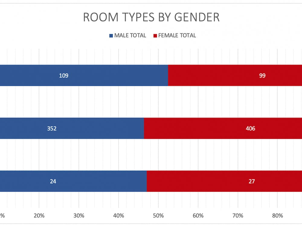 Fig. 1: A breakdown of available spots in UR upperclassmen residence halls for the 2020-21 academic year, by room occupancy and gender.