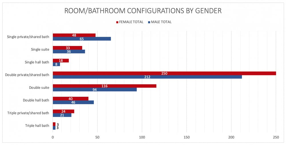 Room-bath configs by gender.png