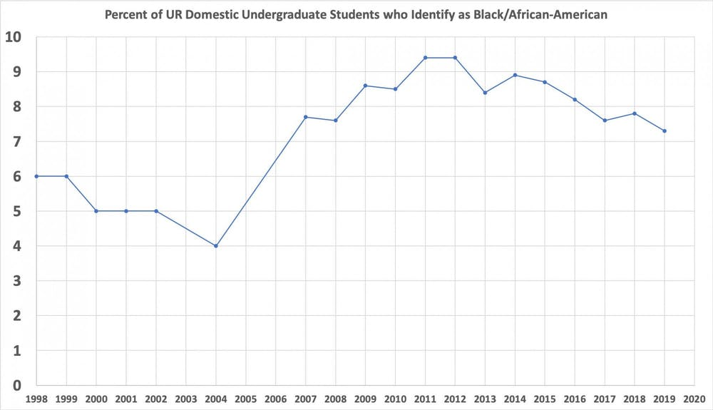 <p>Graph representing the percentage of Black undergraduate students at UR from 1998-2019. <em>Graphic courtesy of Eric Grollman.&nbsp;</em></p>