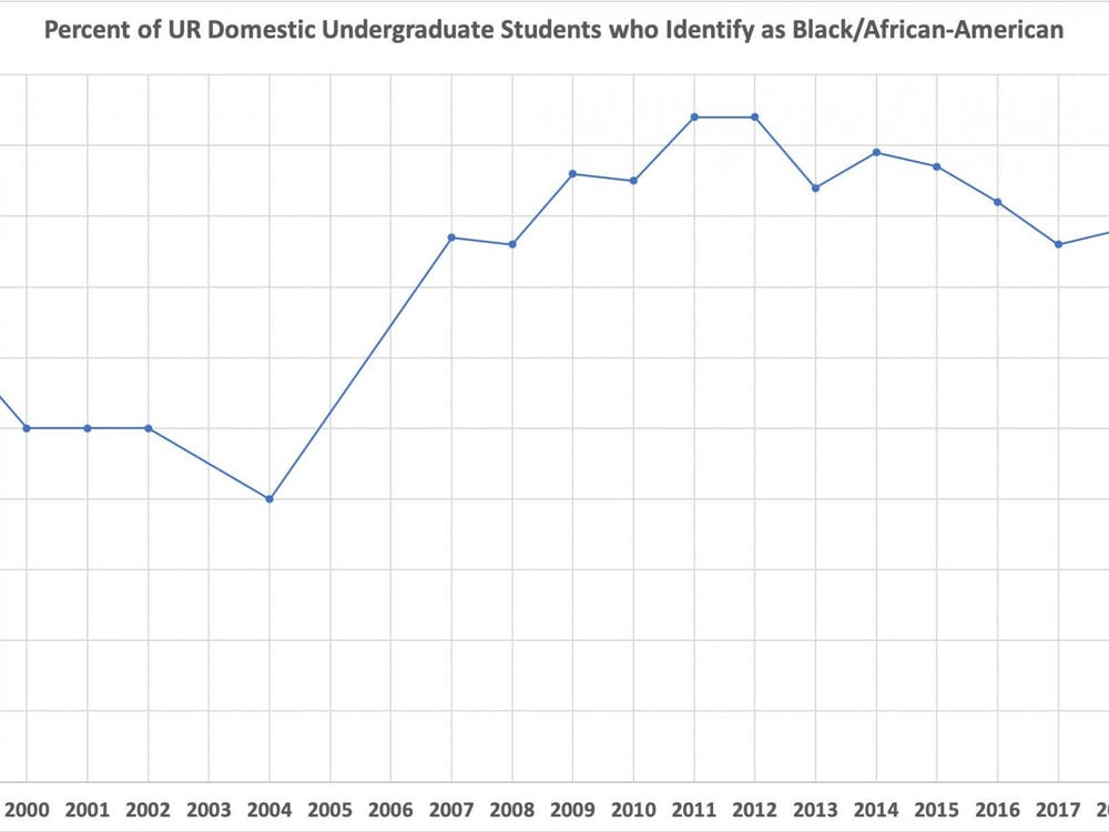 Graph representing the percentage of Black undergraduate students at UR from 1998-2019. Graphic courtesy of Eric Grollman.