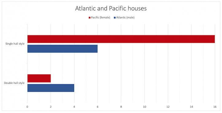 Atlantic-Pacific.png
