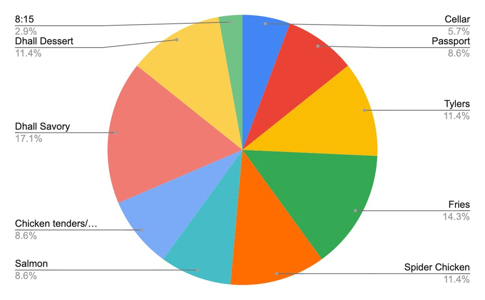 <p>Pie chart depicting data collected from the survey.</p>