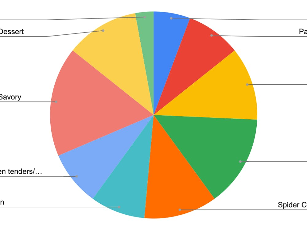 Pie chart depicting data collected from the survey.