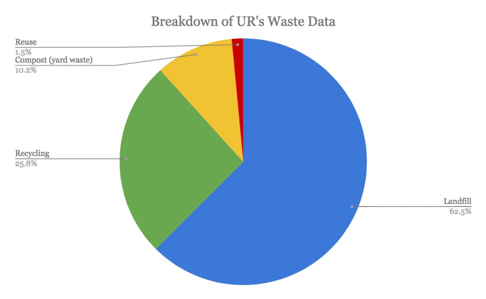 <p>A breakdown of where waste on campus goes.&nbsp;</p>