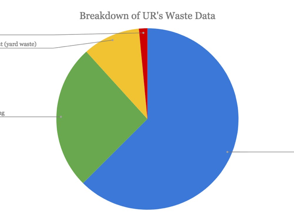 A breakdown of where waste on campus goes.