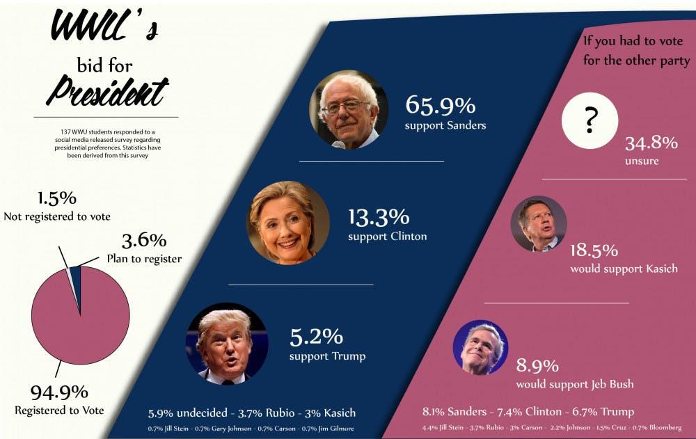 WWU-Presidential-Preferences-5