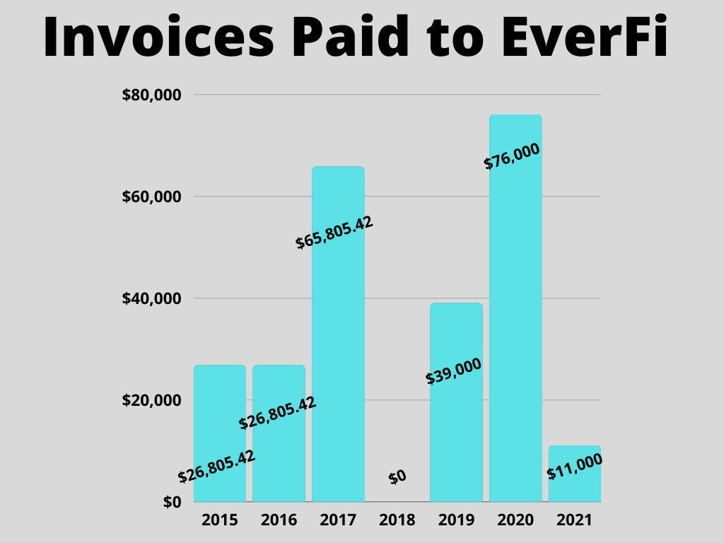 Invoices Paid to EverFi.png