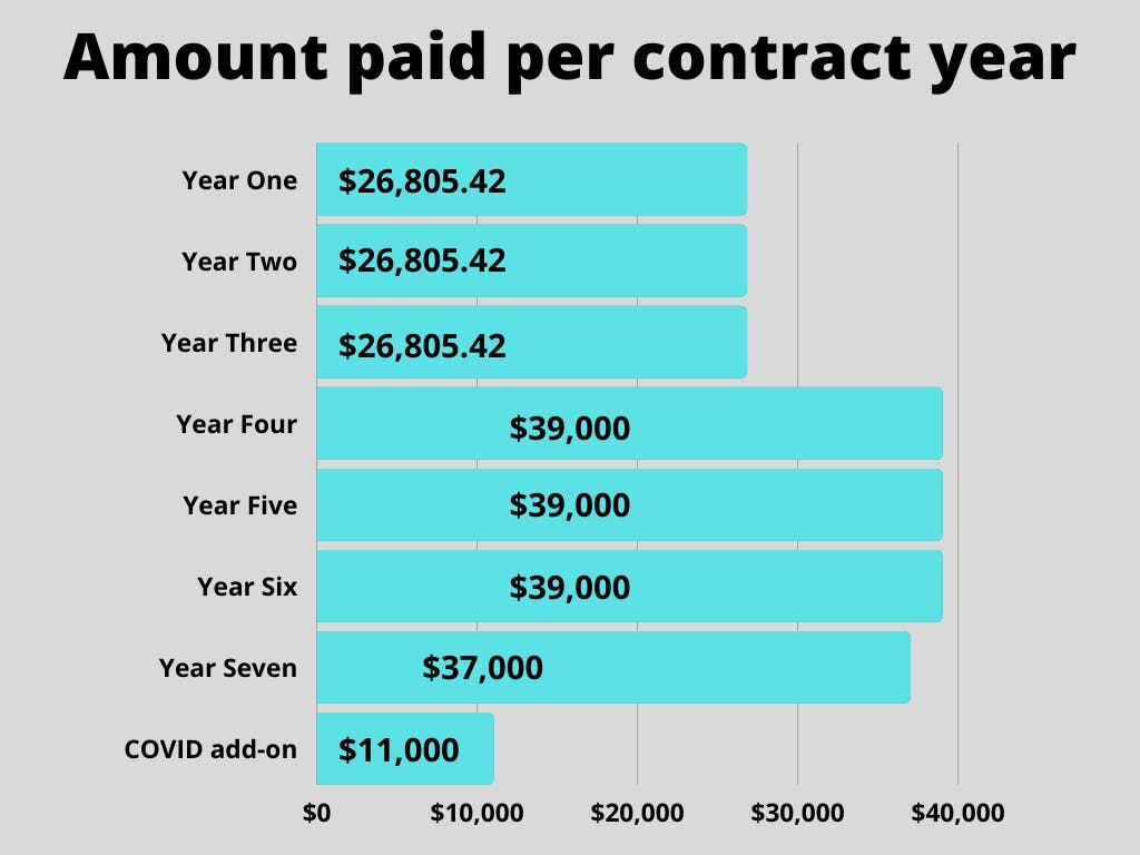 Amount paid per contract year.png
