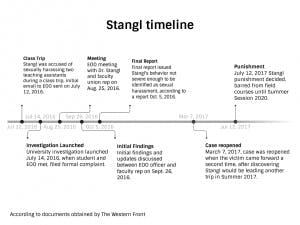 stangl-timeline-2-copy-300x225