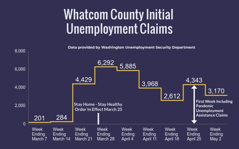 Whatcom-County-Initial-Unemployment-Claims-Chart