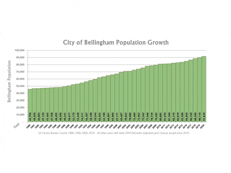 BellinghamPopulationGrowthSince1980