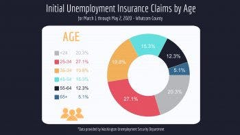Whatcom-County-Unemployment-Initial-Claims-By-Age-Demographic-1-350x197