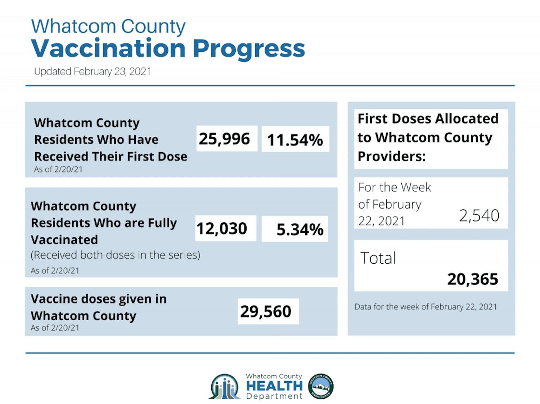 WCHD-Vaccine-Progress-Graphic